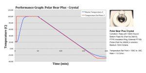 100mL RBF Ramp Data